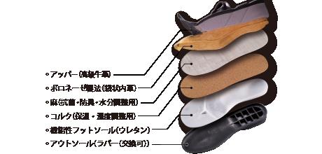 ベネシュの靴は全て職人による手作りです。